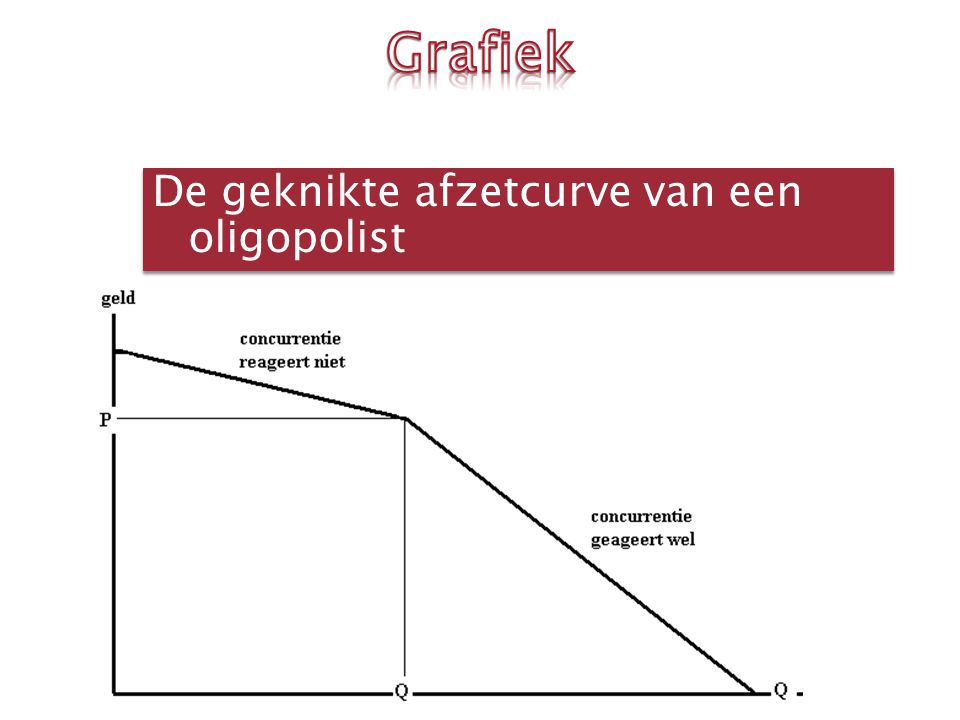 Grafiek De geknikte afzetcurve van een oligopolist