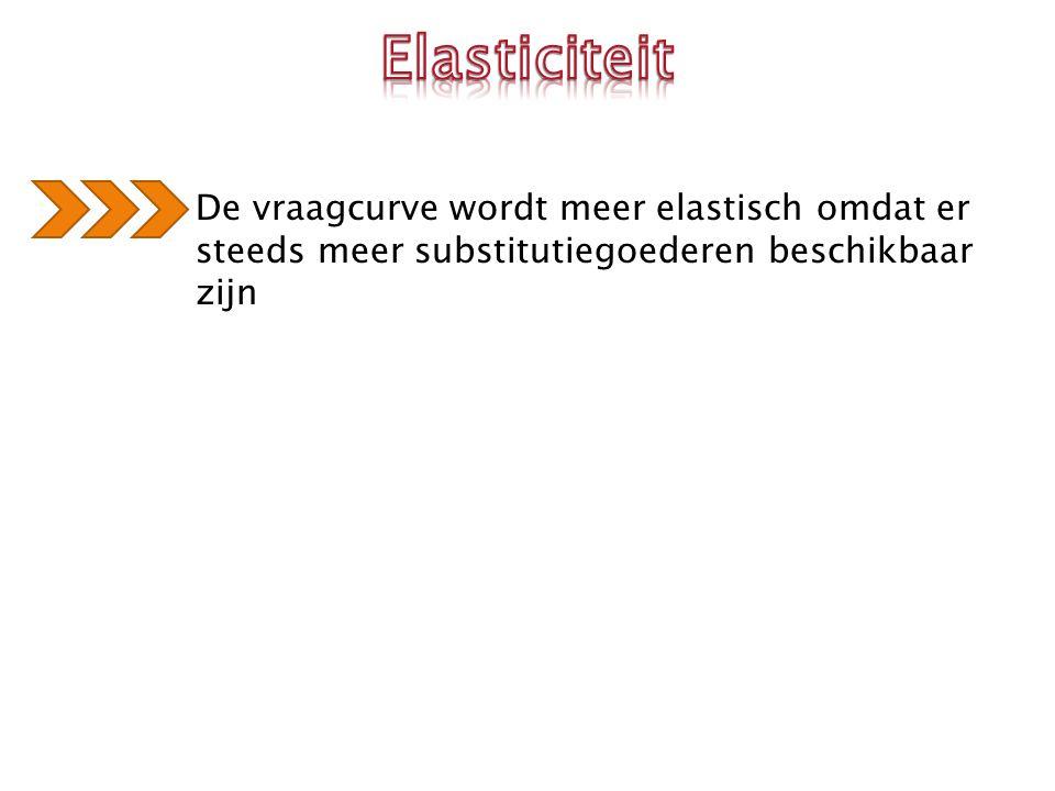 Elasticiteit De vraagcurve wordt meer elastisch omdat er steeds meer substitutiegoederen beschikbaar zijn.