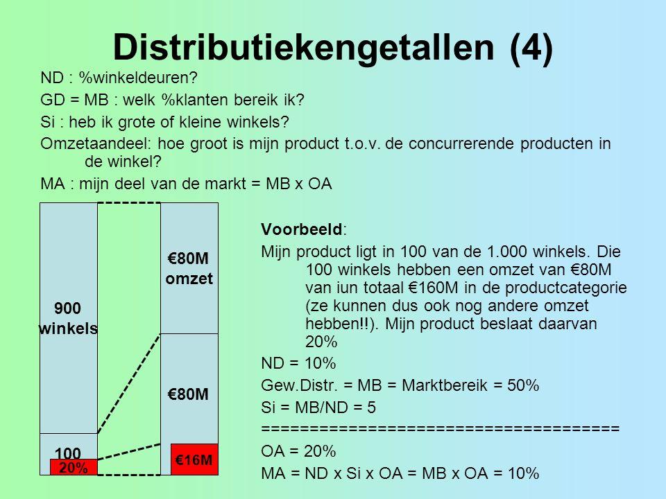 Distributiekengetallen (4)