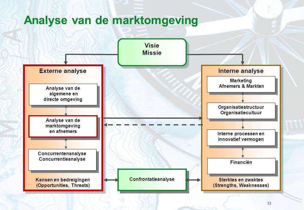 Analyse van de marktomgeving