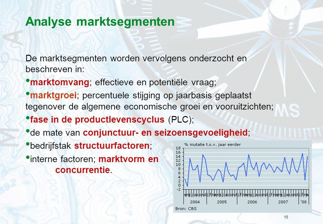 Analyse marktsegmenten