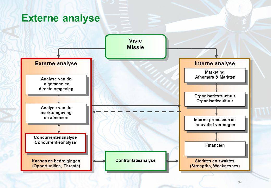 Externe analyse Interne analyse Externe analyse Visie Missie