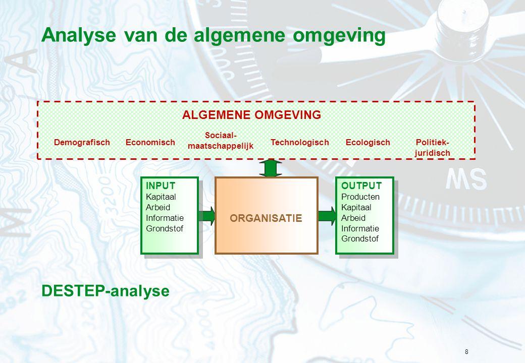 Analyse van de algemene omgeving