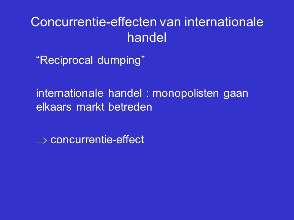 Concurrentie-effecten van internationale handel
