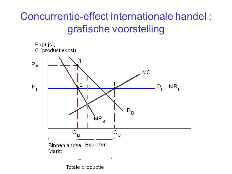 Concurrentie-effect internationale handel : grafische voorstelling