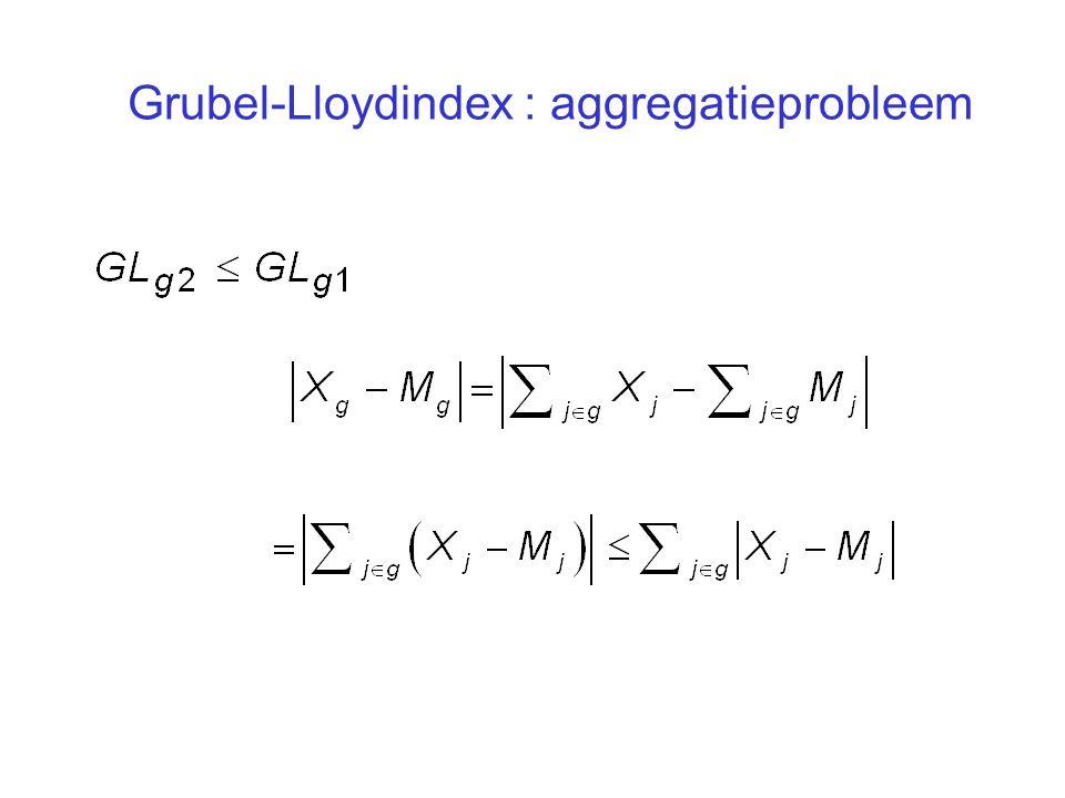 Grubel-Lloydindex : aggregatieprobleem
