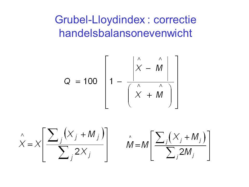 Grubel-Lloydindex : correctie handelsbalansonevenwicht