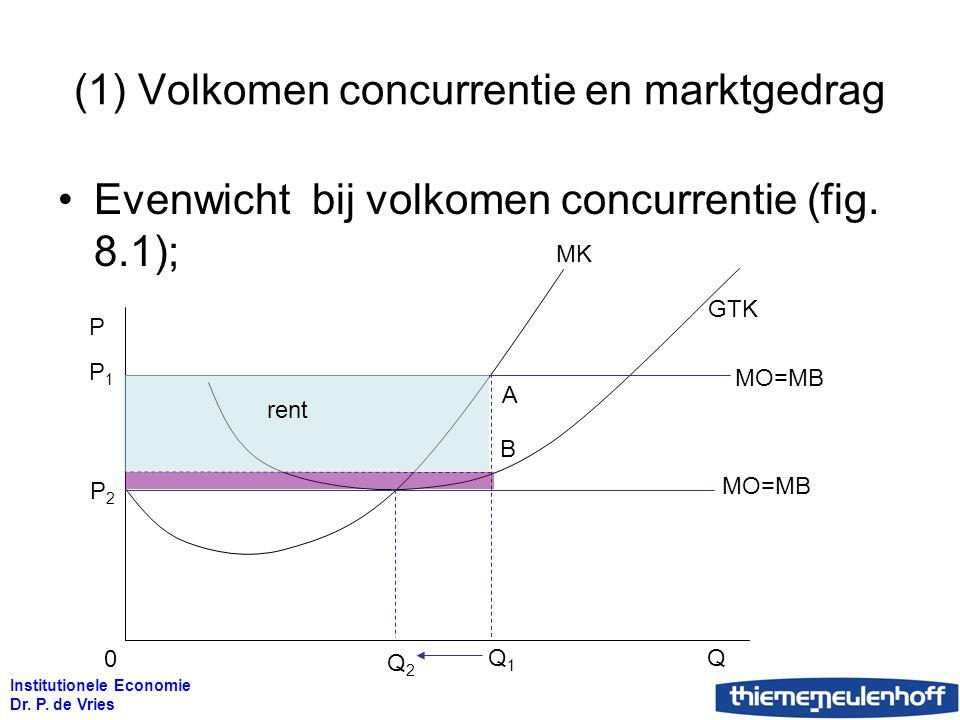 (1) Volkomen concurrentie en marktgedrag