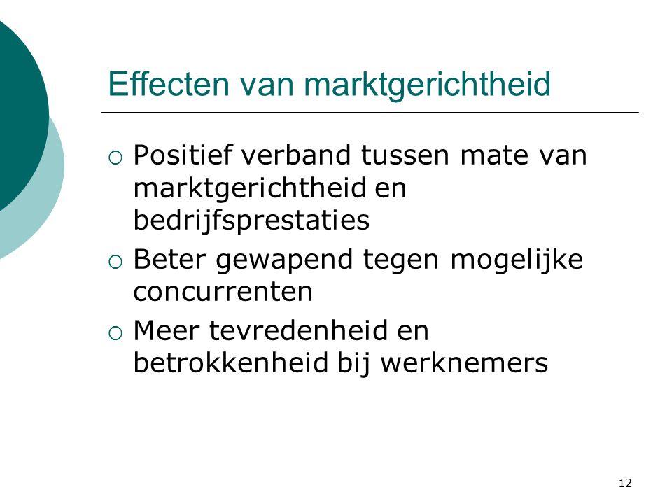 Effecten van marktgerichtheid
