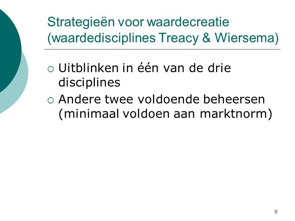 Strategieën voor waardecreatie (waardedisciplines Treacy & Wiersema)