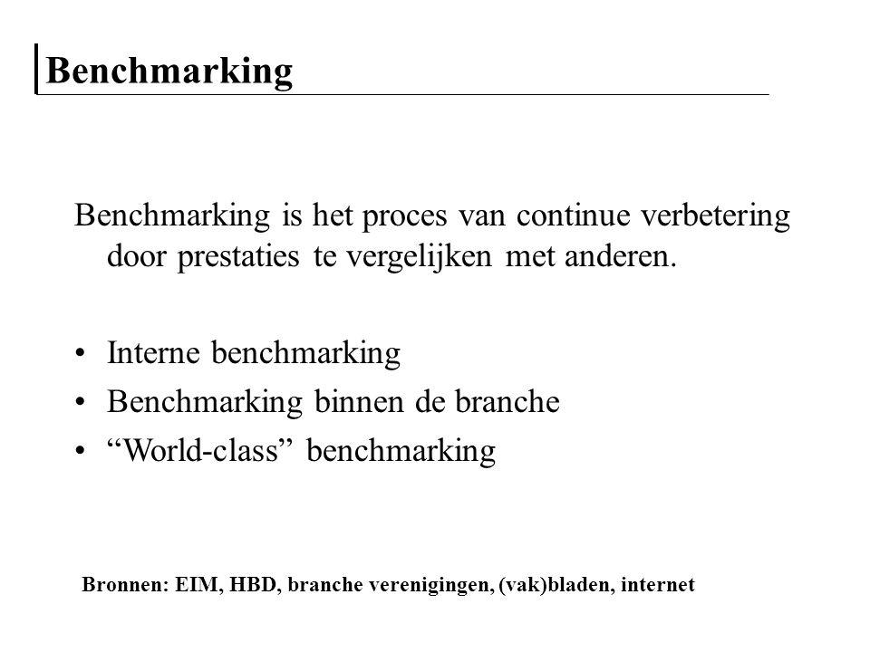 Benchmarking Benchmarking is het proces van continue verbetering door prestaties te vergelijken met anderen.