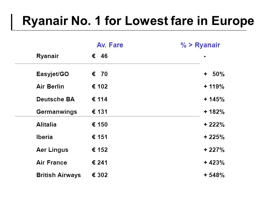 Ryanair No. 1 for Lowest fare in Europe