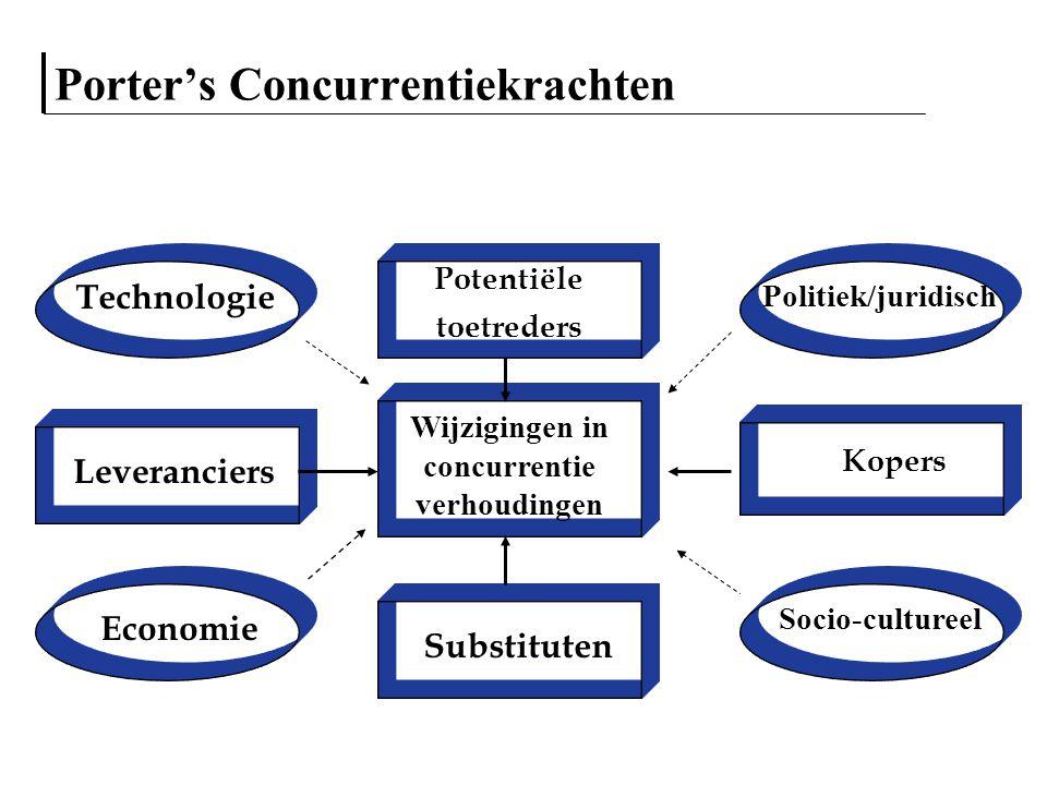 Porter's Concurrentiekrachten