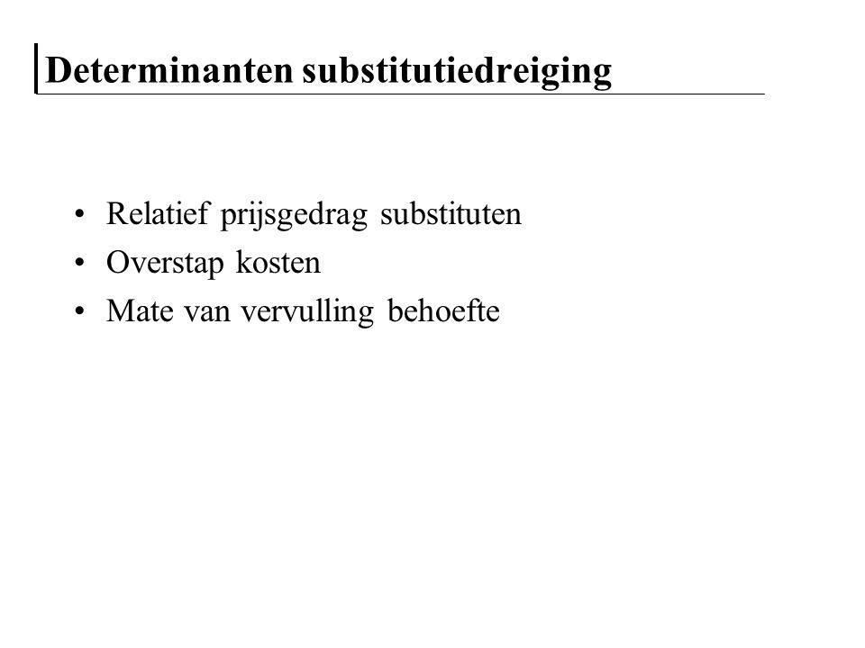 Determinanten substitutiedreiging