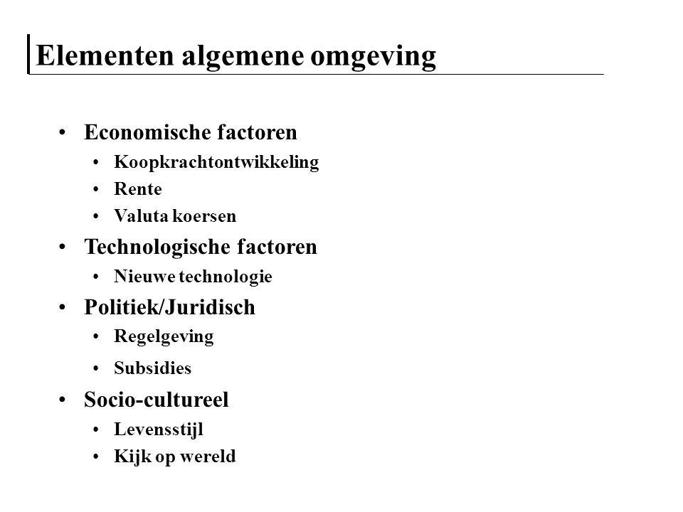 Elementen algemene omgeving