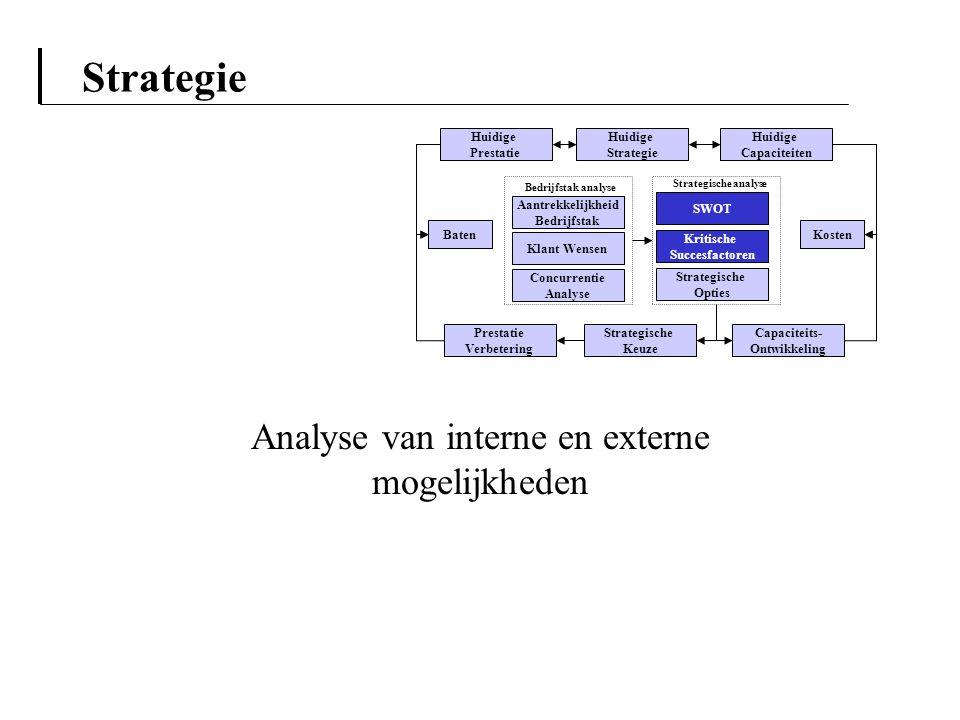 Analyse van interne en externe mogelijkheden