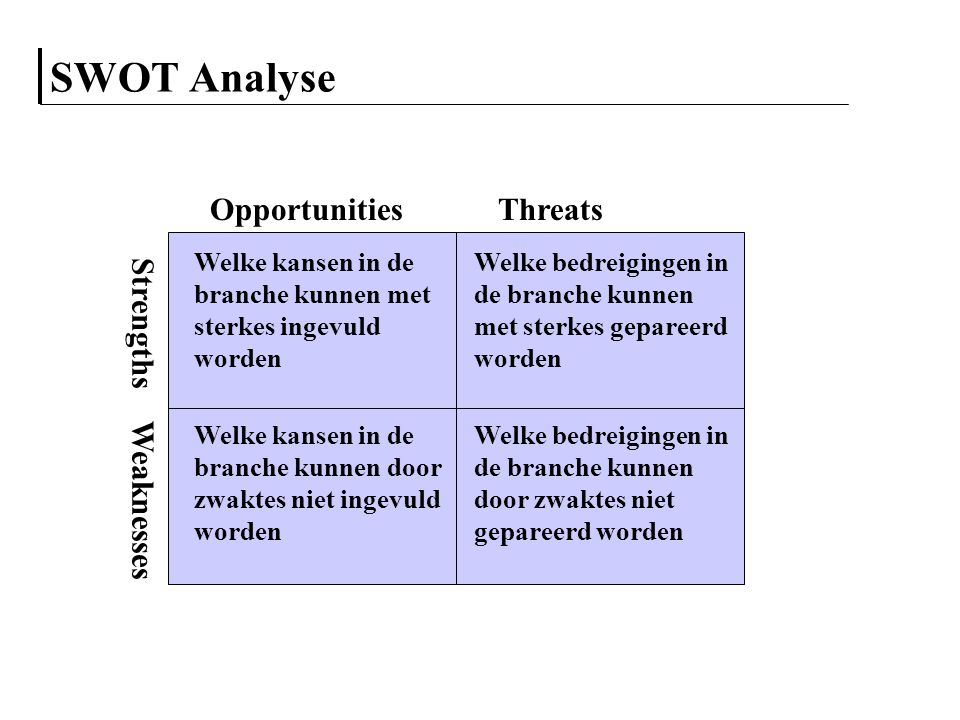 SWOT Analyse Opportunities Threats Strengths Weaknesses