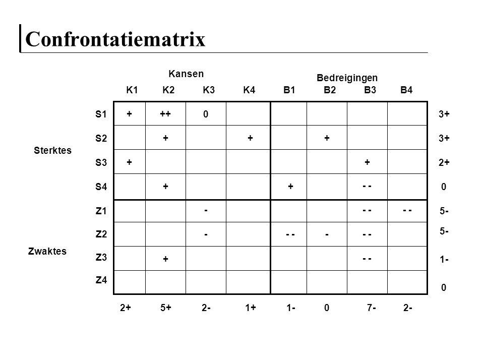 Confrontatiematrix Sterktes S1 S2 S3 S4 Zwaktes Z1 Z2 Z3 Z4 K1 K2 K3