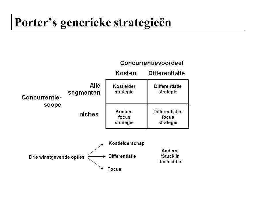 Porter's generieke strategieën