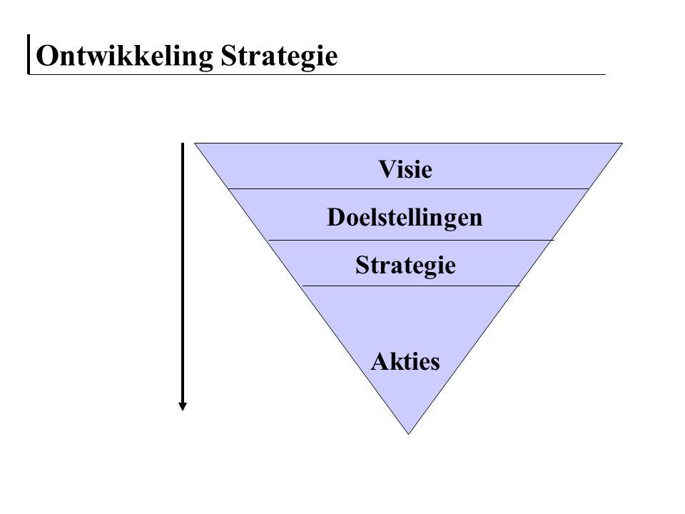 Ontwikkeling Strategie