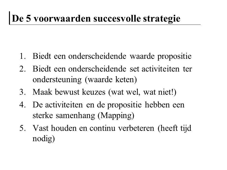De 5 voorwaarden succesvolle strategie