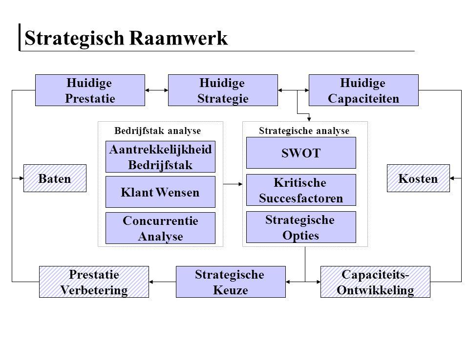 Strategisch Raamwerk Huidige Prestatie Huidige Strategie Huidige