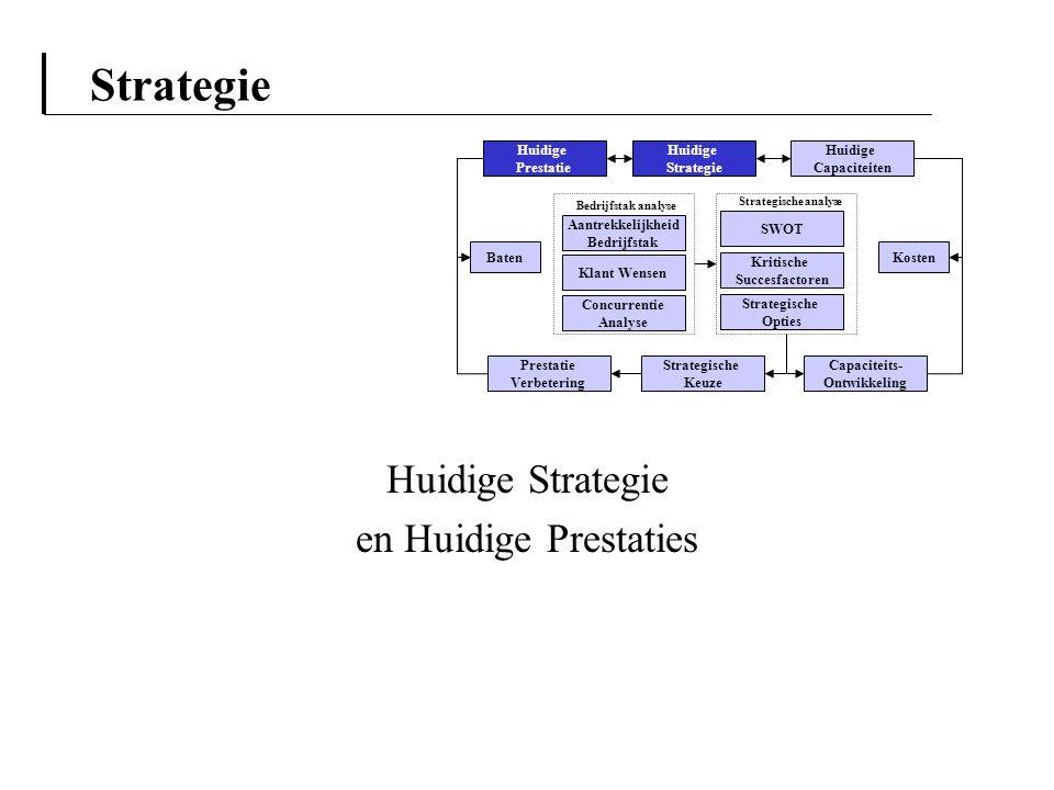 Huidige Strategie en Huidige Prestaties