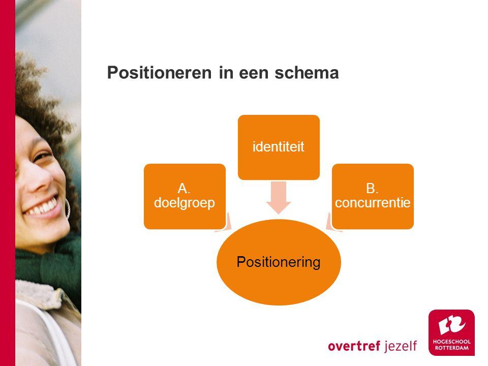 Positioneren in een schema
