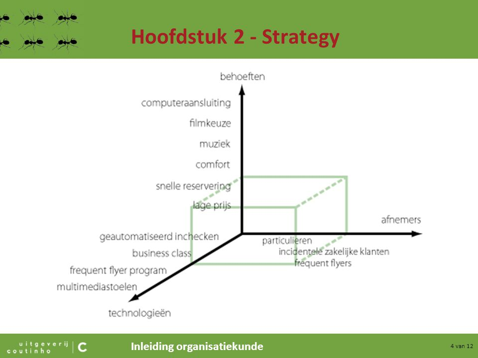 Hoofdstuk 2 - Strategy