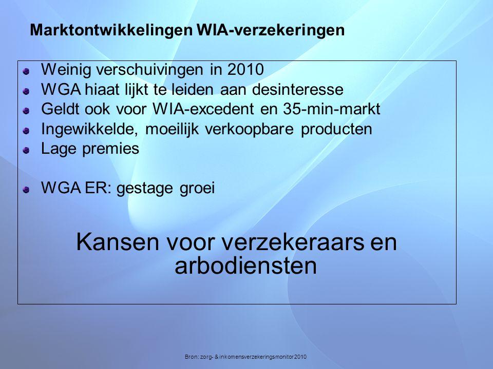 Marktontwikkelingen WIA-verzekeringen