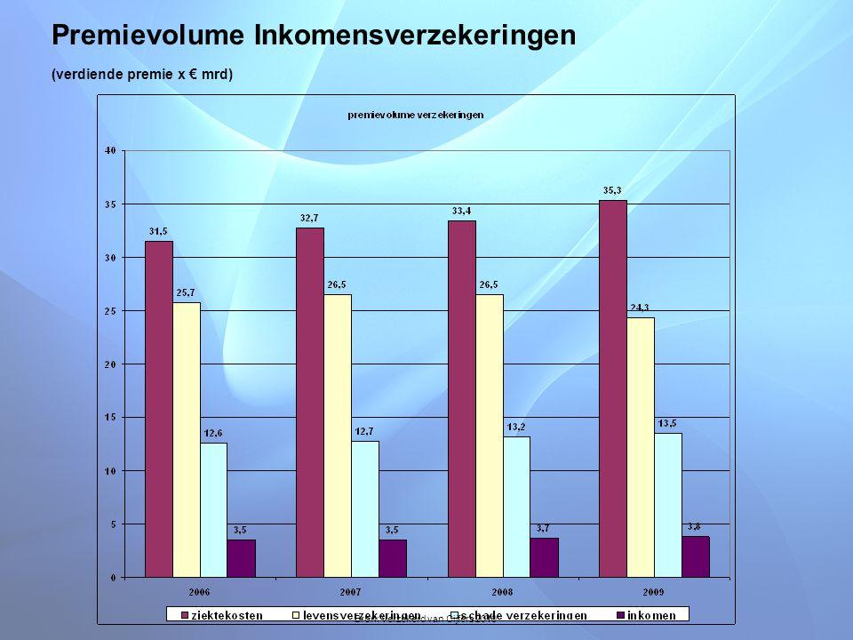 Premievolume Inkomensverzekeringen (verdiende premie x € mrd)
