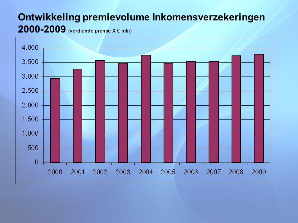 Ontwikkeling premievolume Inkomensverzekeringen 2000-2009 (verdiende premie X € mln)
