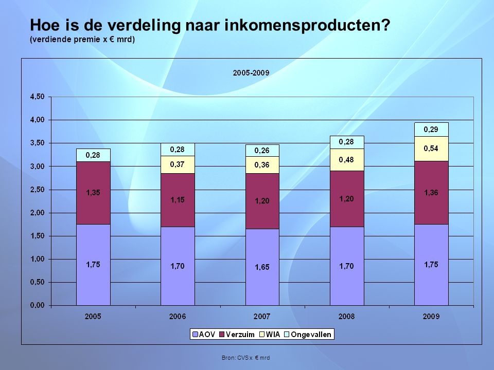 Hoe is de verdeling naar inkomensproducten (verdiende premie x € mrd)