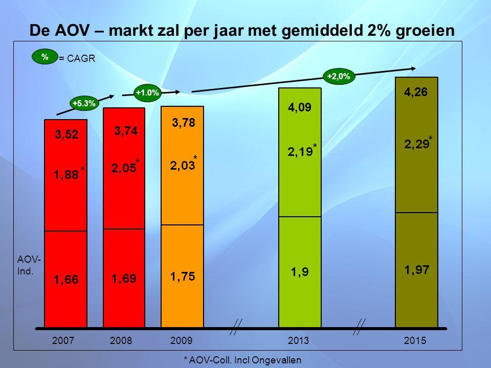 De AOV – markt zal per jaar met gemiddeld 2% groeien