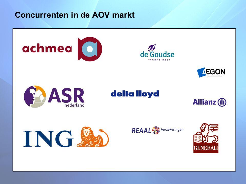 Concurrenten in de AOV markt