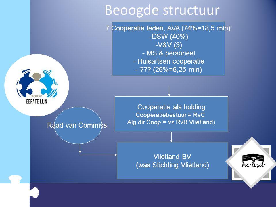 Beoogde structuur 7 Cooperatie leden, AVA (74%=18,5 mln): DSW (40%)