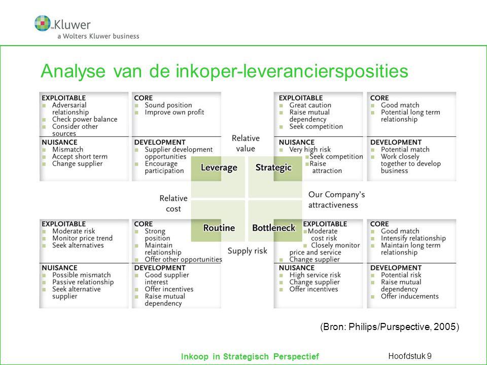 Analyse van de inkoper-leveranciersposities