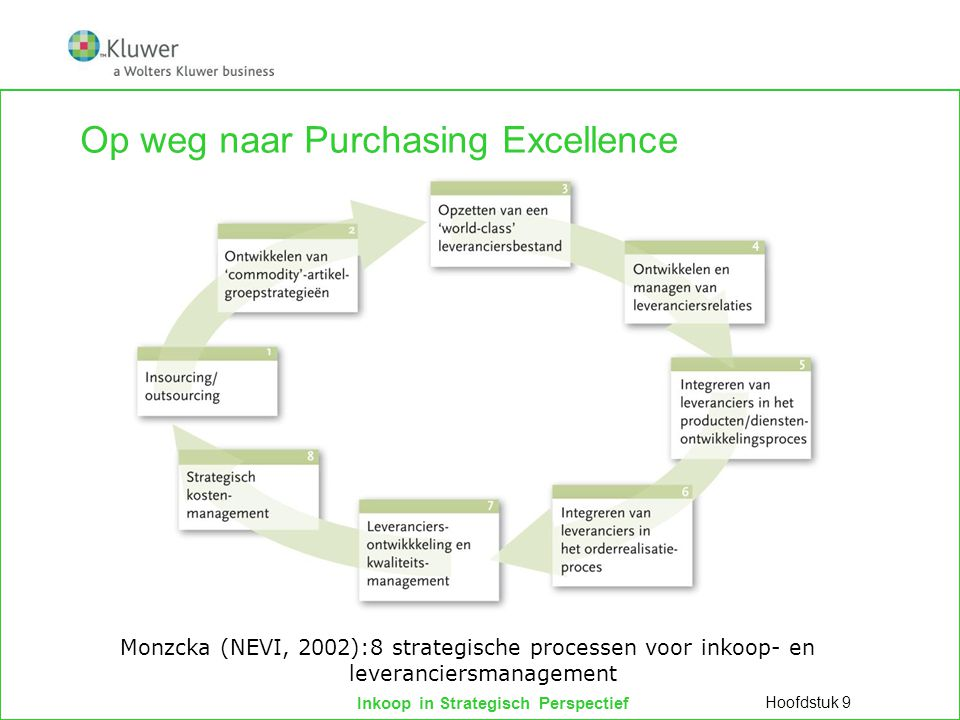 Op weg naar Purchasing Excellence