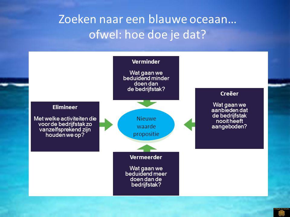Zoeken naar een blauwe oceaan… ofwel: hoe doe je dat