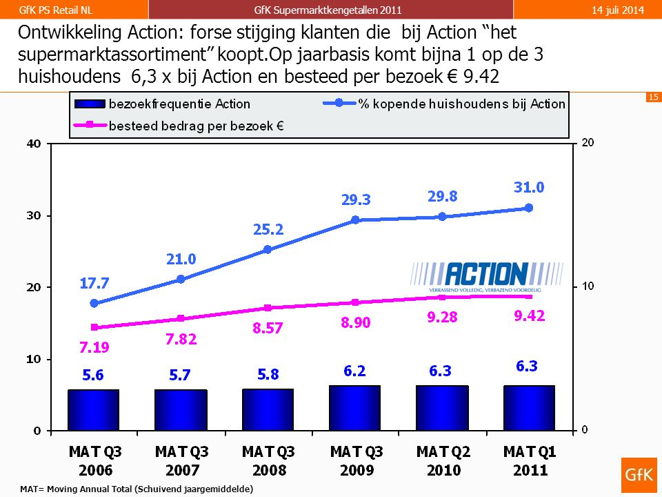 MAT= Moving Annual Total (Schuivend jaargemiddelde)