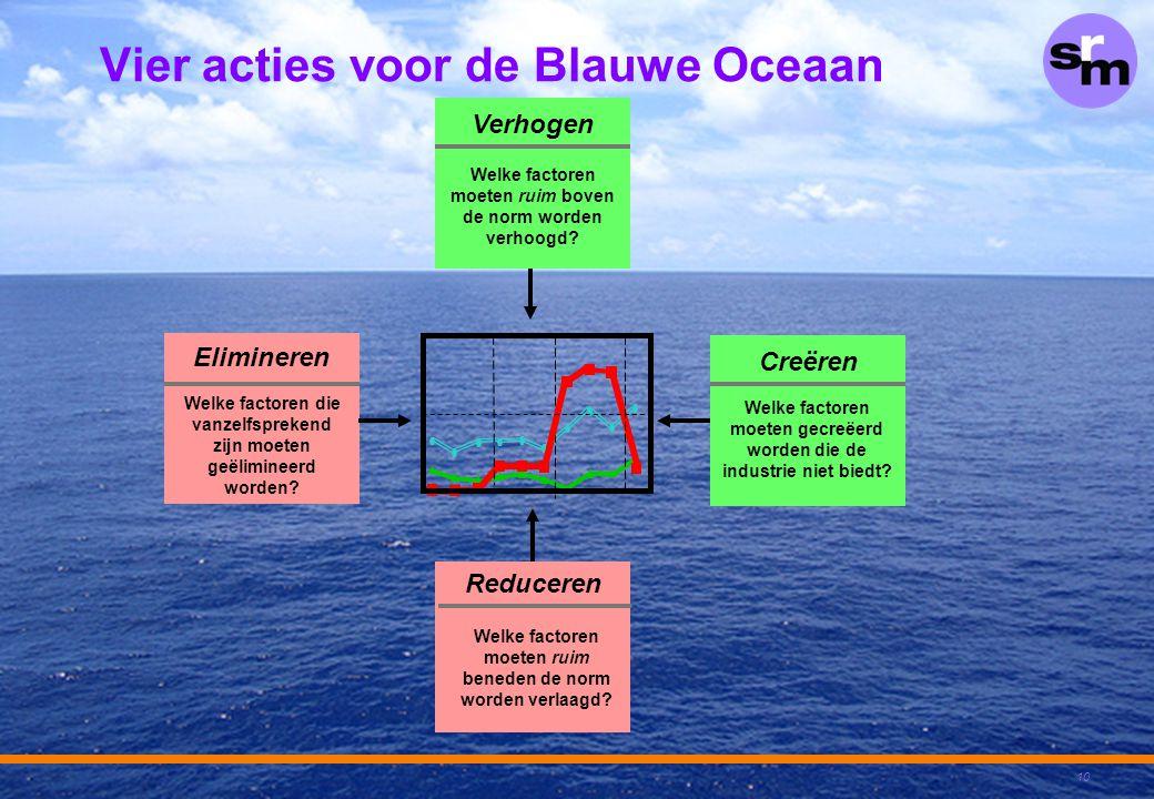 Vier acties voor de Blauwe Oceaan