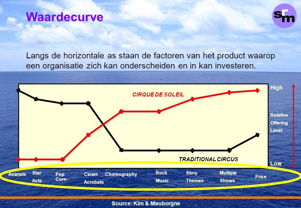 Waardecurve Langs de horizontale as staan de factoren van het product waarop een organisatie zich kan onderscheiden en in kan investeren.