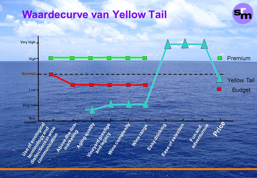 Waardecurve van Yellow Tail