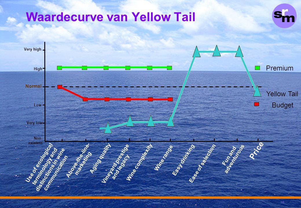 Waardecurve van Yellow Tail