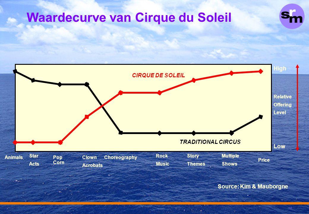 Waardecurve van Cirque du Soleil