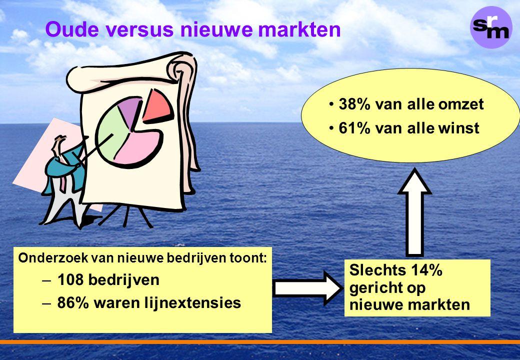 Oude versus nieuwe markten
