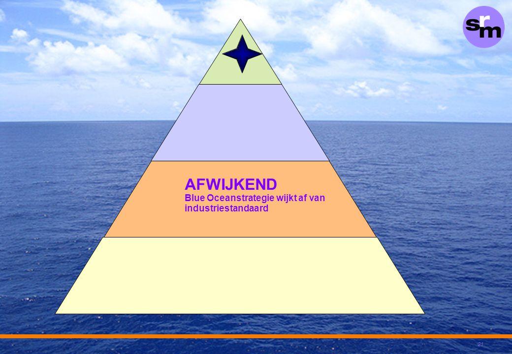 AFWIJKEND Blue Oceanstrategie wijkt af van industriestandaard
