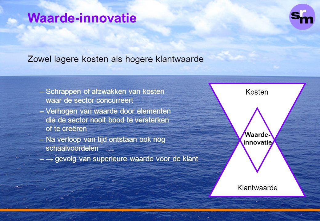 Waarde-innovatie Zowel lagere kosten als hogere klantwaarde