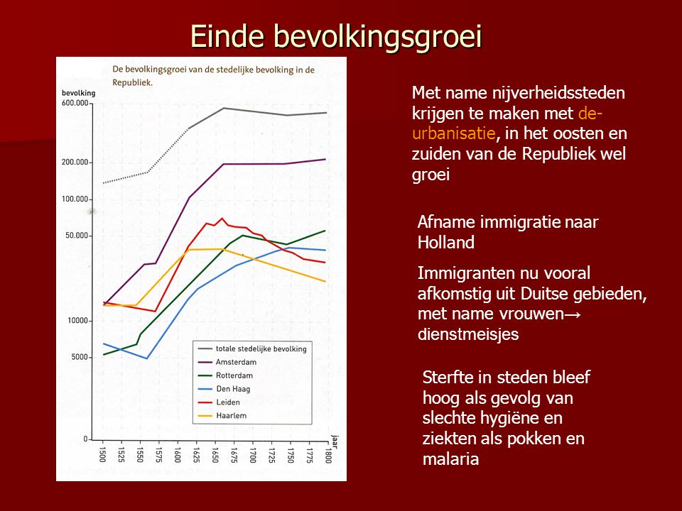 Einde bevolkingsgroei