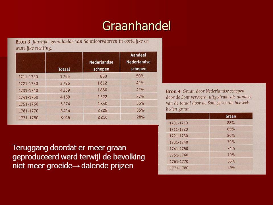 Graanhandel Teruggang doordat er meer graan geproduceerd werd terwijl de bevolking niet meer groeide→ dalende prijzen.